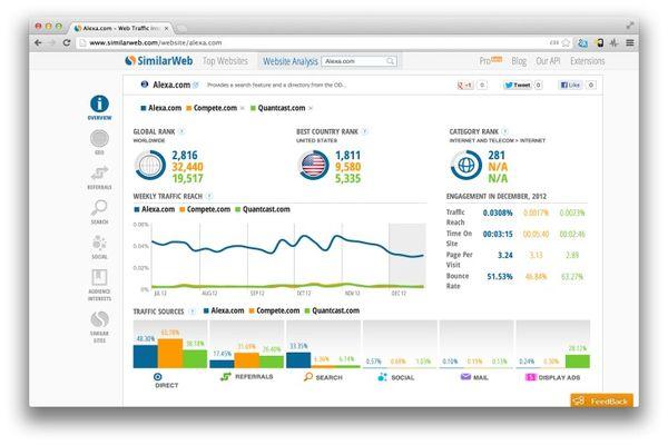 Phân tích website qua Metrics